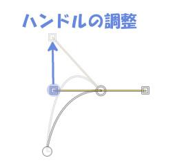 ハンドルを移動することで分節の曲がりを調整可能