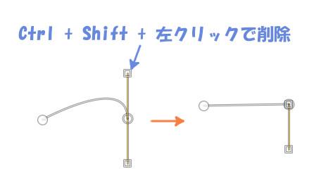 Ctrl + Shift + 左クリックでハンドルを削除