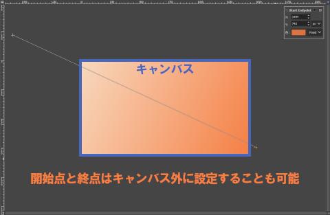 グラデーションの開始点と終点はキャンバス外に設定することも可能