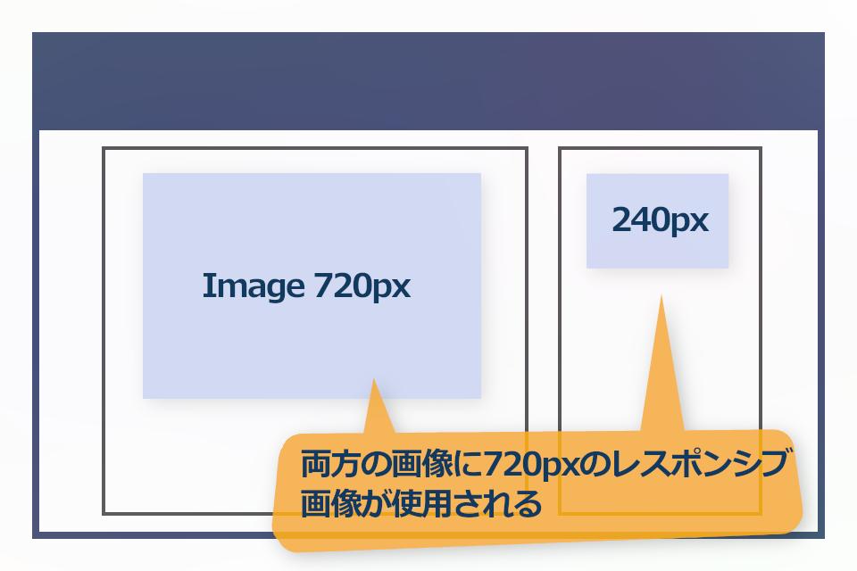 異なる画像サイズが読み込まれる状況(同じ画像を使う異なるサイズの画像が複数ある場合)